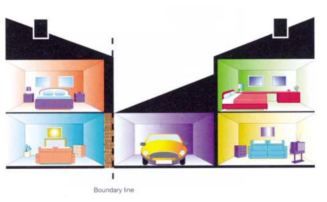 Types Of Party Wall